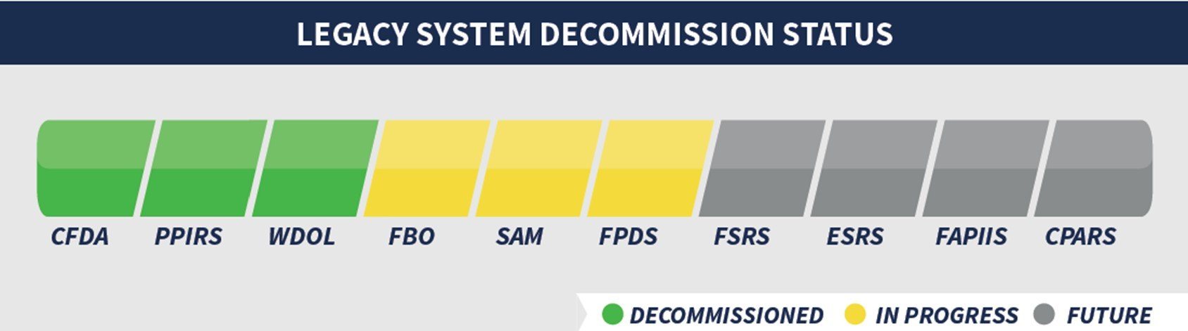 Government Legacy system decommission status