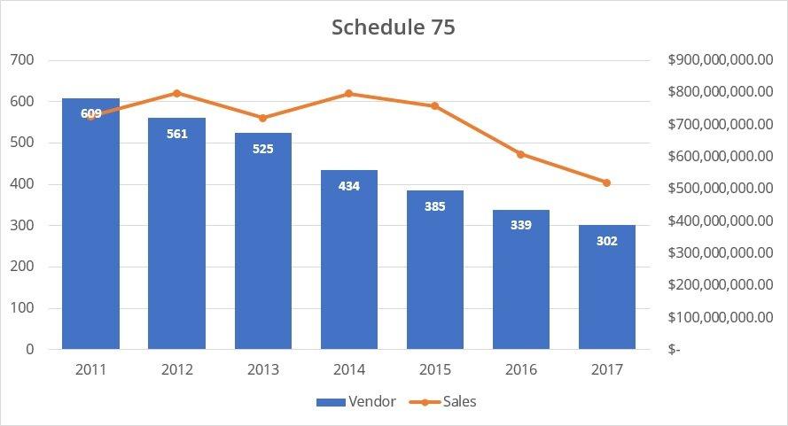 GSA Schedule 75 Sales Trends