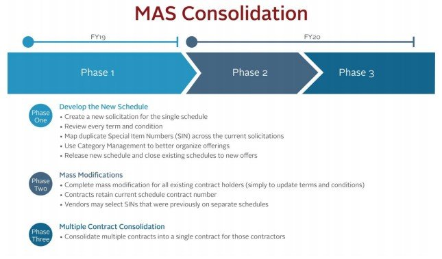 Phases of MAS Consolidation